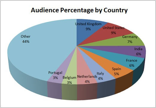 Audience percentage per country